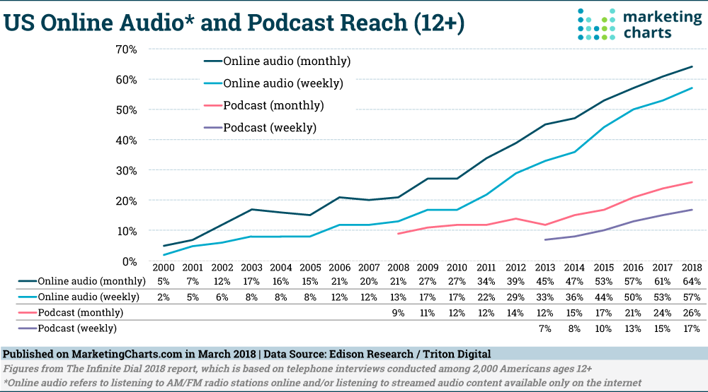 growth of podcasts should make you want to be a podcast guest