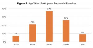 Age when achieving millionaire status.