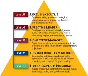 Level 5 leadership pyramid