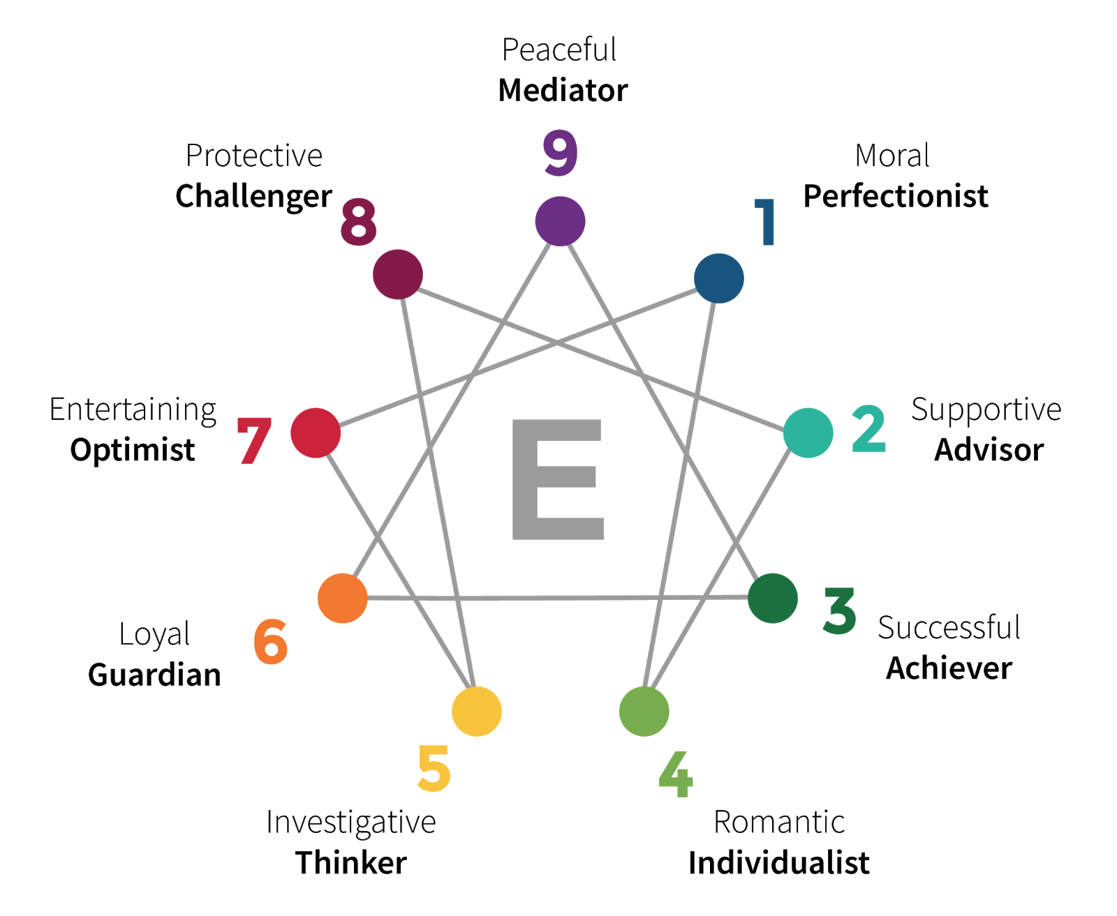 Enneagram with Dr. Francis Yoo